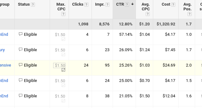 Google Adwords Click thru Rate - CTR