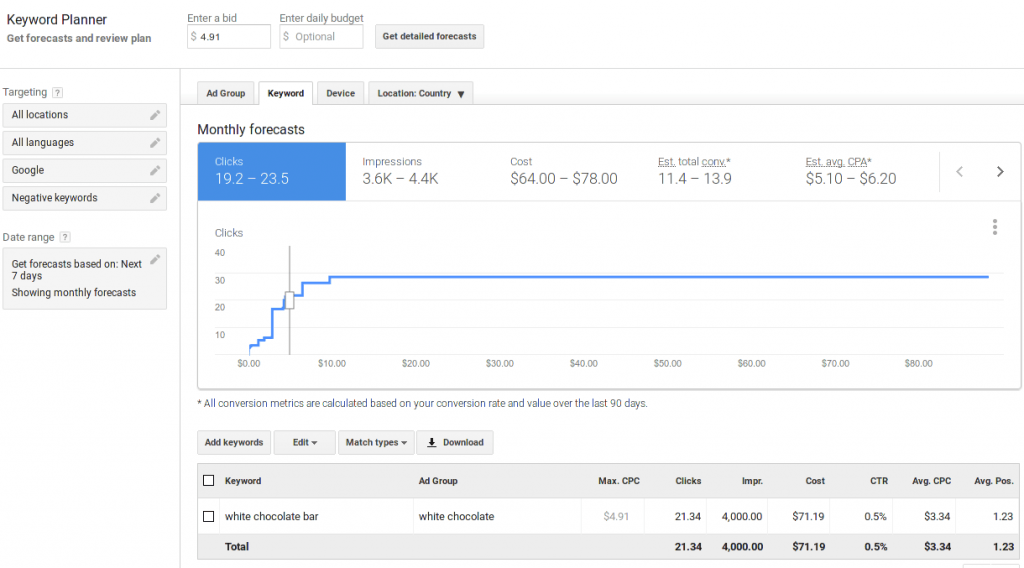 Adwords cost estimation using keyword planner