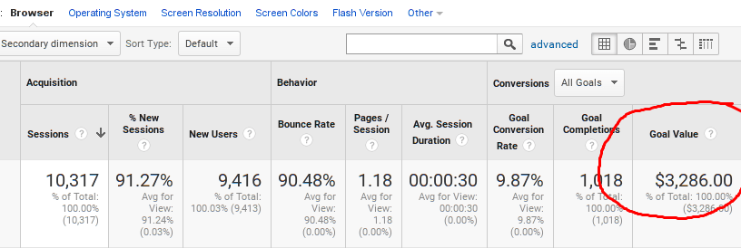 Goal/Conversion Reports in Google Analytics