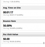 Screenshot of bounce rate in Google Analytics