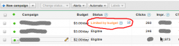 Adwords : Limited by Budget