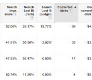 Converted Clicks in Google Adwords