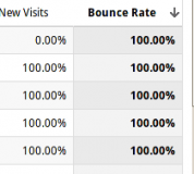 High Bounce Rate Screenshot
