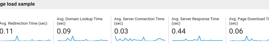 Server Response Time in Google Analytics